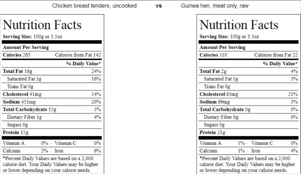 Nutrition facts comparison between uncooked chicken breast tenders with raw guinea hen meat. | Nutrition Facts